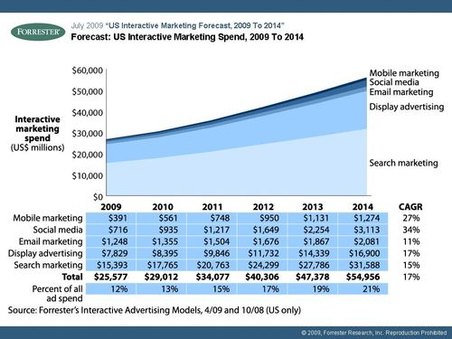 Forrester Research: Forecast US Interactive Marketing Spend 2009-2014