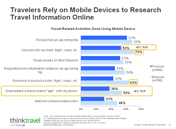 Mobile device usage in tourism