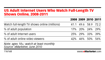 eMarketer - Internet television statistics 2008-2011