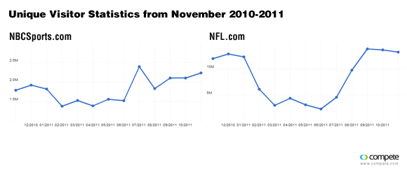 Compete traffic for NBCSports.com and NFL.com