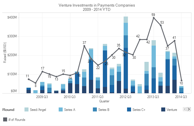 crunchbase-paymentcompanies-techcrunch