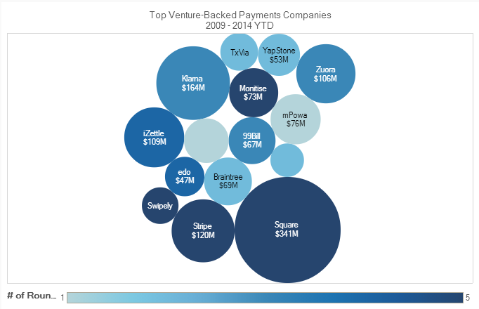 crunchbase-paymentcompanies-techcrunch02
