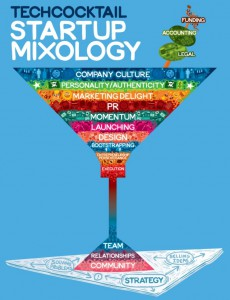 startupmixology-infographic