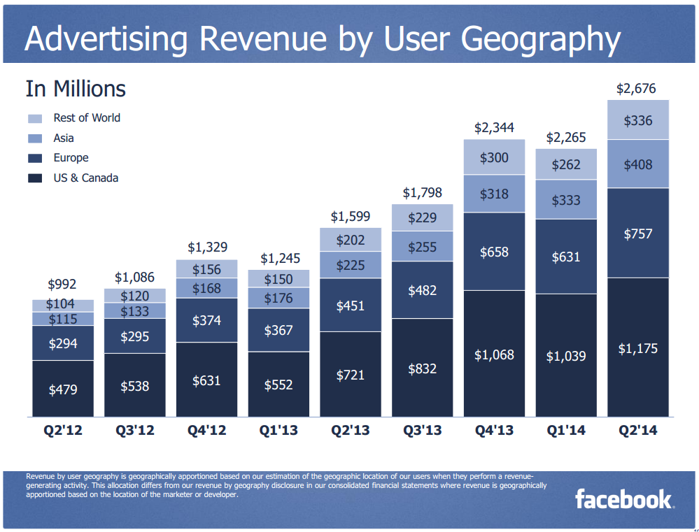 Facebook Advertising Revenue Chart - Q2 2014