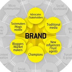 Social Marketing Compass - the players